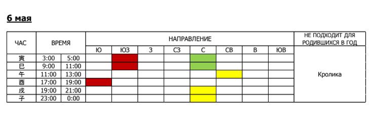 Календарь исполнения желаний на май 2020 года