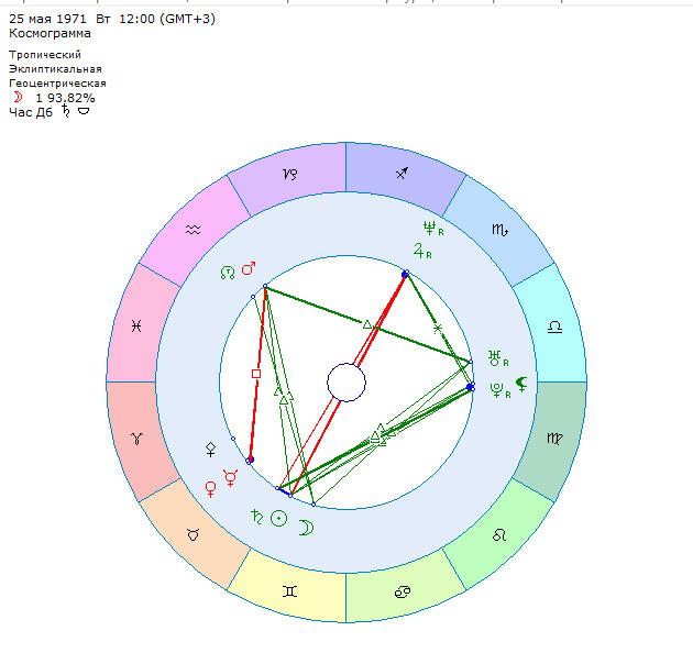 Королевские бонусы от звезд - гороскоп Кристины Орбакайте