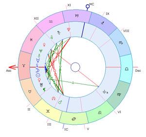 Что несет Новолуние 12 апреля каждому знаку Зодиака?
